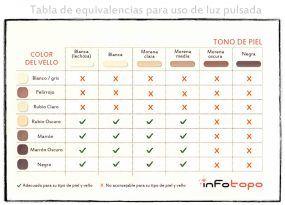 tabla de equivalencias de uso de piel pulsada segun el tipo de tu piel y el color del vello