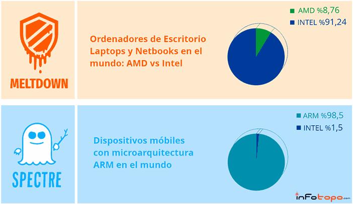 meltdown y spectre según dispositivos y microprocesadores